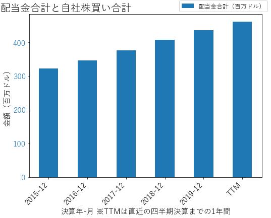 CMSの配当合計と自社株買いのグラフ