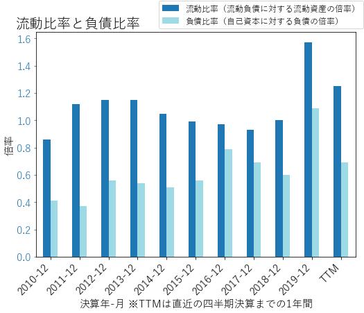 CNCのバランスシートの健全性のグラフ