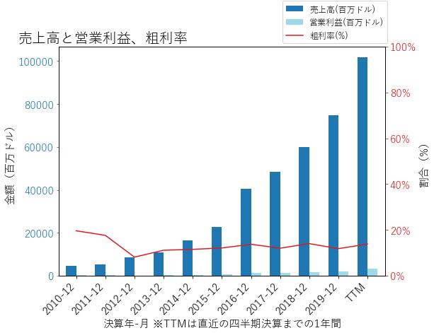 CNCの売上高と営業利益、粗利率のグラフ
