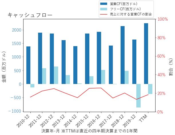 CNPのキャッシュフローのグラフ