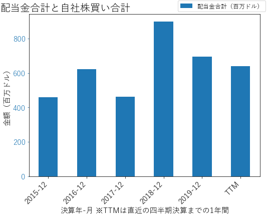 CNPの配当合計と自社株買いのグラフ