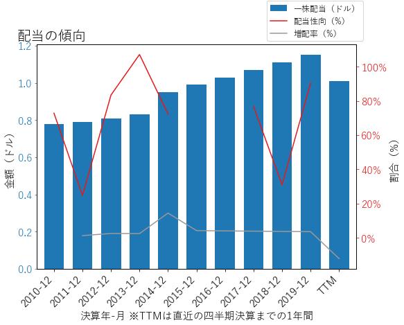 CNPの配当の傾向のグラフ