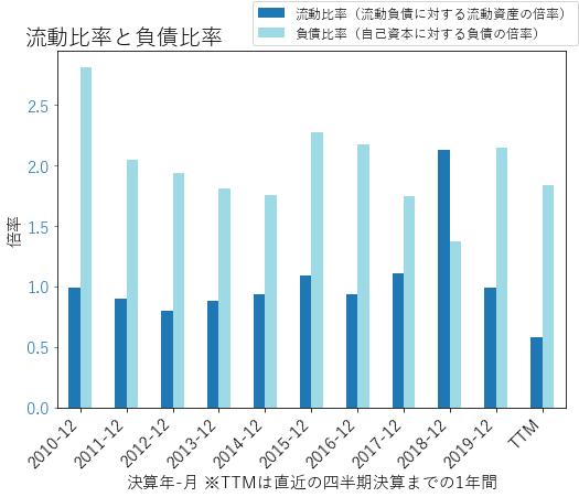CNPのバランスシートの健全性のグラフ