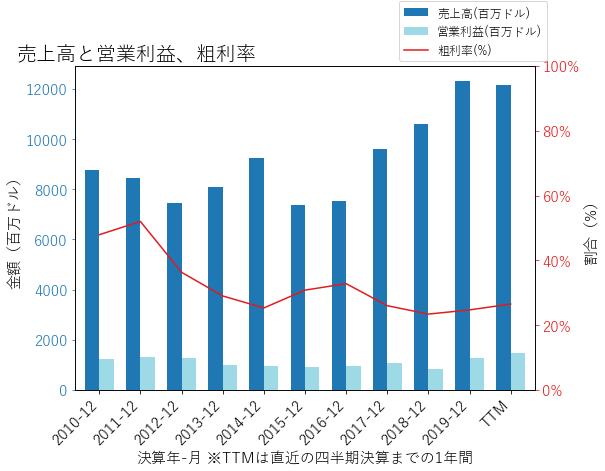 CNPの売上高と営業利益、粗利率のグラフ