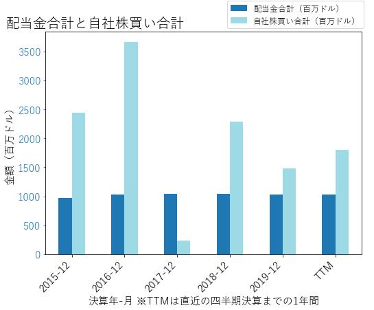 COFの配当合計と自社株買いのグラフ
