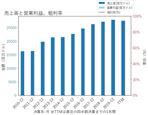 COFの売上高と営業利益、粗利率のグラフ