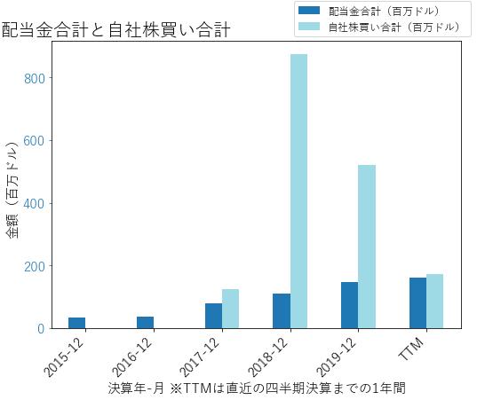 COGの配当合計と自社株買いのグラフ