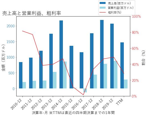 COGの売上高と営業利益、粗利率のグラフ