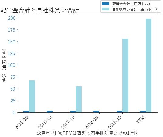 COOの配当合計と自社株買いのグラフ