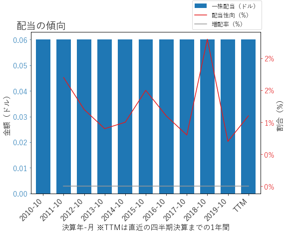 COOの配当の傾向のグラフ