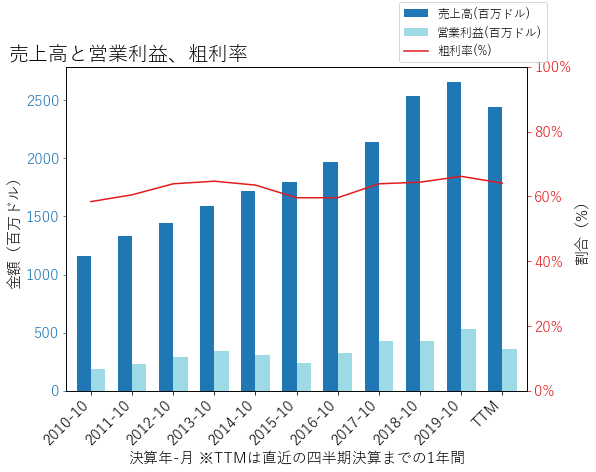 COOの売上高と営業利益、粗利率のグラフ