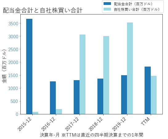 COPの配当合計と自社株買いのグラフ