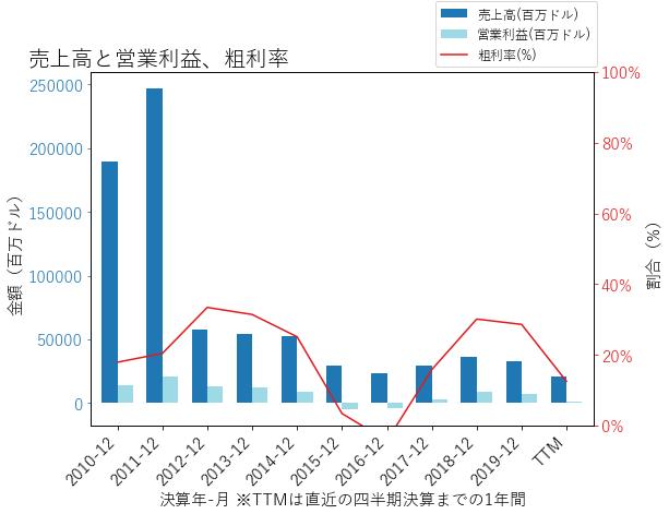 COPの売上高と営業利益、粗利率のグラフ