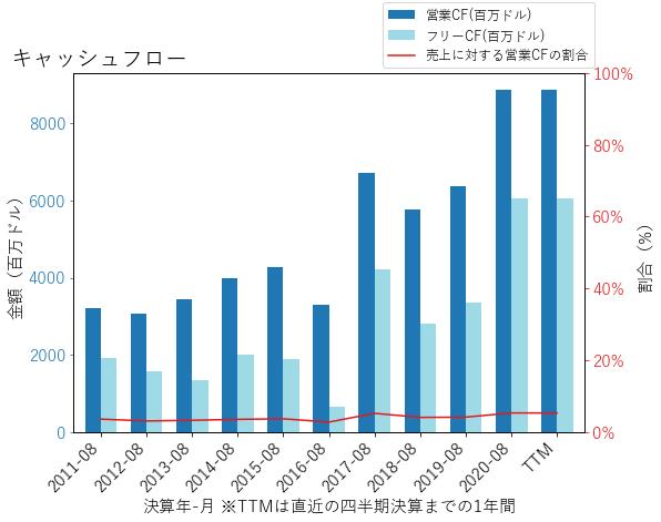 COSTのキャッシュフローのグラフ