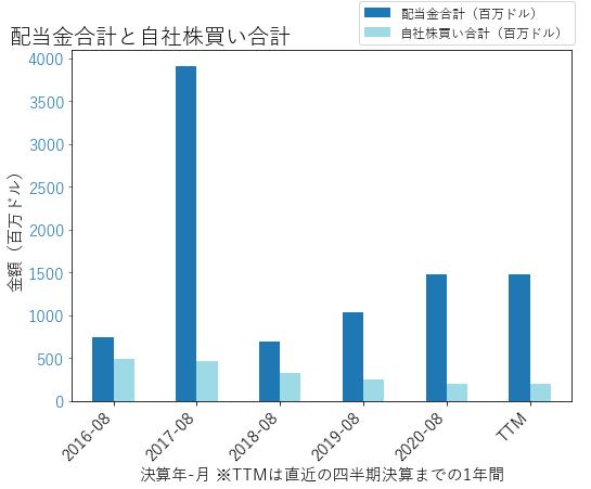COSTの配当合計と自社株買いのグラフ