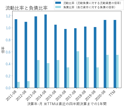 COSTのバランスシートの健全性のグラフ