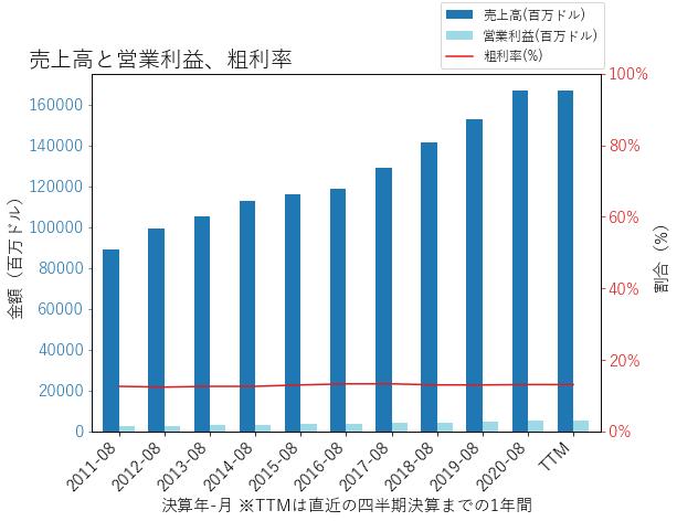 COSTの売上高と営業利益、粗利率のグラフ