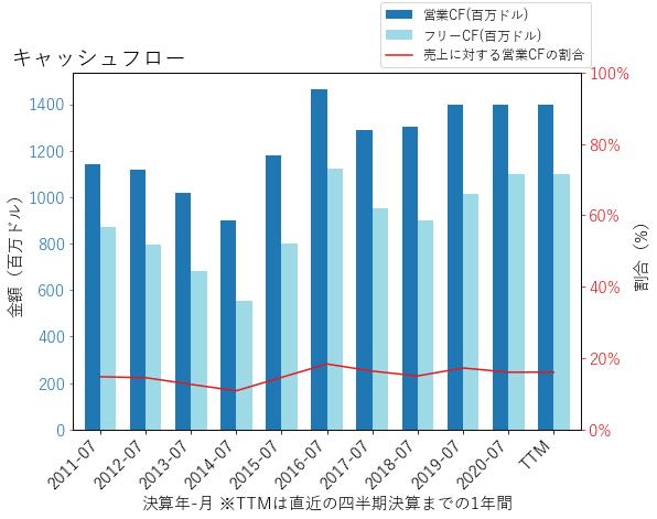 CPBのキャッシュフローのグラフ