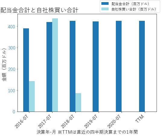 CPBの配当合計と自社株買いのグラフ
