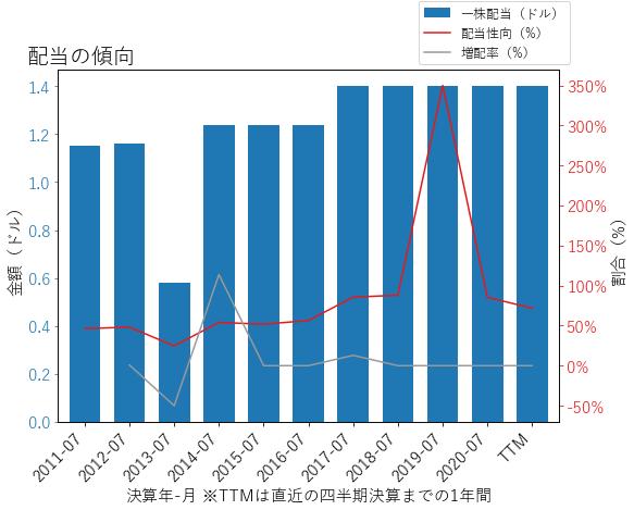 CPBの配当の傾向のグラフ