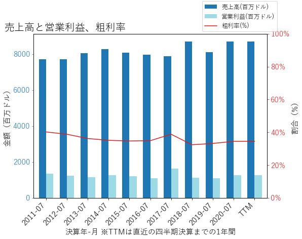 CPBの売上高と営業利益、粗利率のグラフ