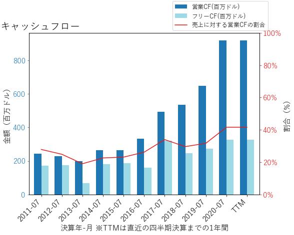 CPRTのキャッシュフローのグラフ