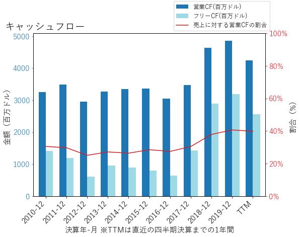 CSXのキャッシュフローのグラフ