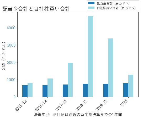 CSXの配当合計と自社株買いのグラフ