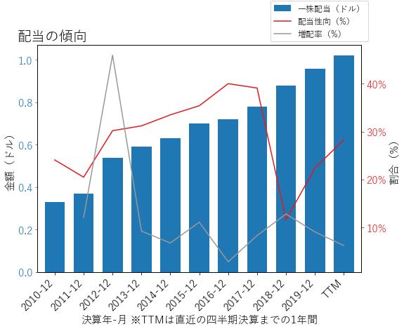 CSXの配当の傾向のグラフ