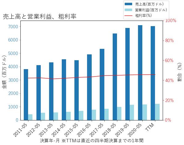 CTASの売上高と営業利益、粗利率のグラフ