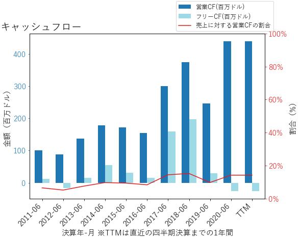 CTLTのキャッシュフローのグラフ