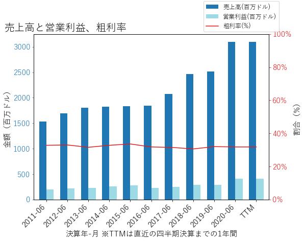 CTLTの売上高と営業利益、粗利率のグラフ