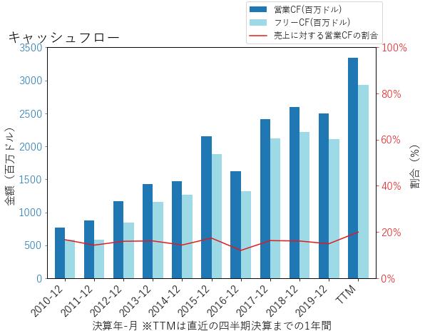 CTSHのキャッシュフローのグラフ