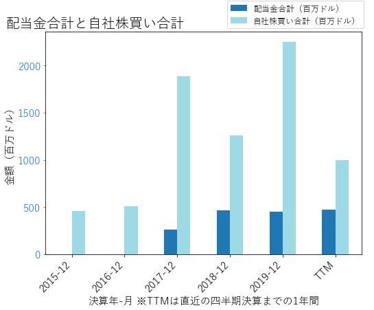 CTSHの配当合計と自社株買いのグラフ