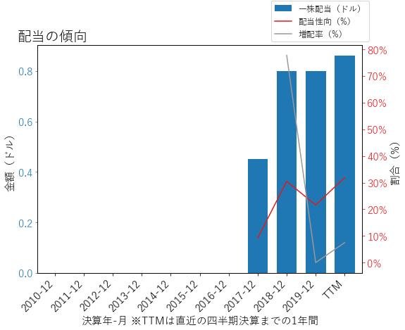 CTSHの配当の傾向のグラフ