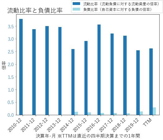 CTSHのバランスシートの健全性のグラフ