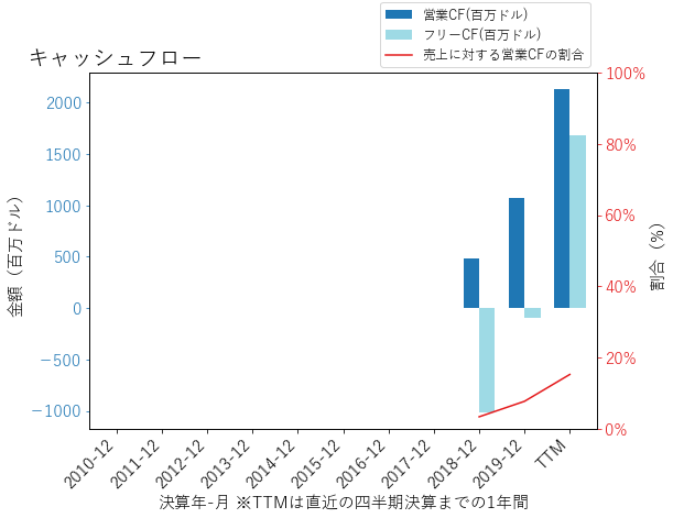 CTVAのキャッシュフローのグラフ