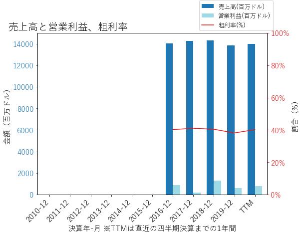 CTVAの売上高と営業利益、粗利率のグラフ