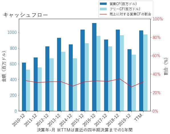 CTXSのキャッシュフローのグラフ