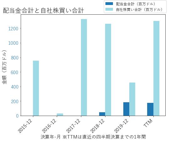 CTXSの配当合計と自社株買いのグラフ