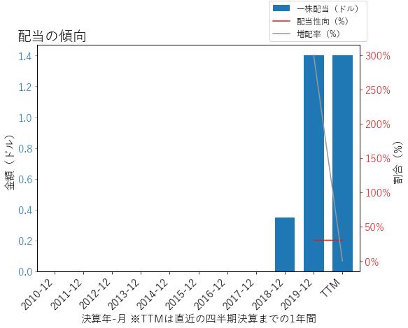 CTXSの配当の傾向のグラフ