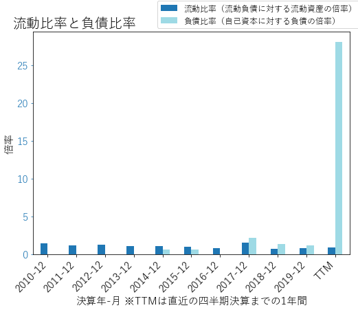 CTXSのバランスシートの健全性のグラフ