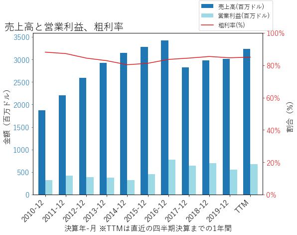CTXSの売上高と営業利益、粗利率のグラフ