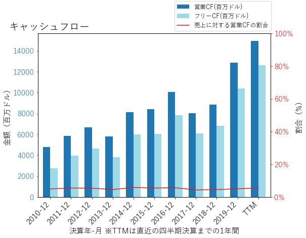 CVSのキャッシュフローのグラフ