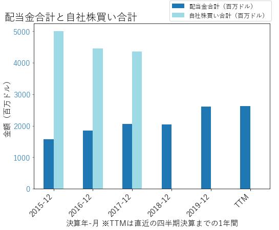 CVSの配当合計と自社株買いのグラフ