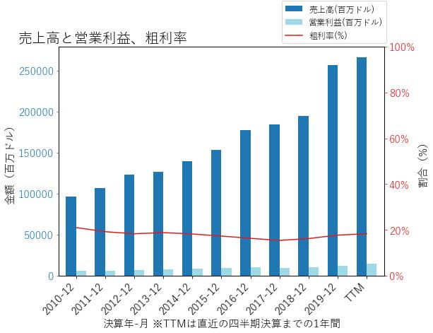 CVSの売上高と営業利益、粗利率のグラフ