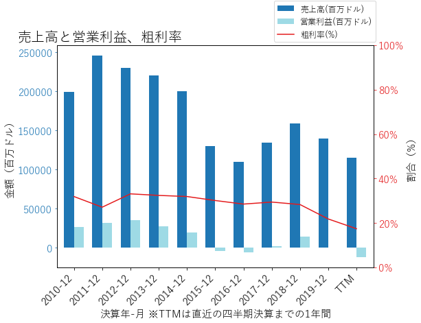 CVXの売上高と営業利益、粗利率のグラフ