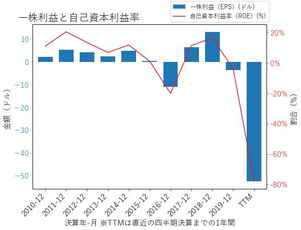 CXOのEPSとROEのグラフ
