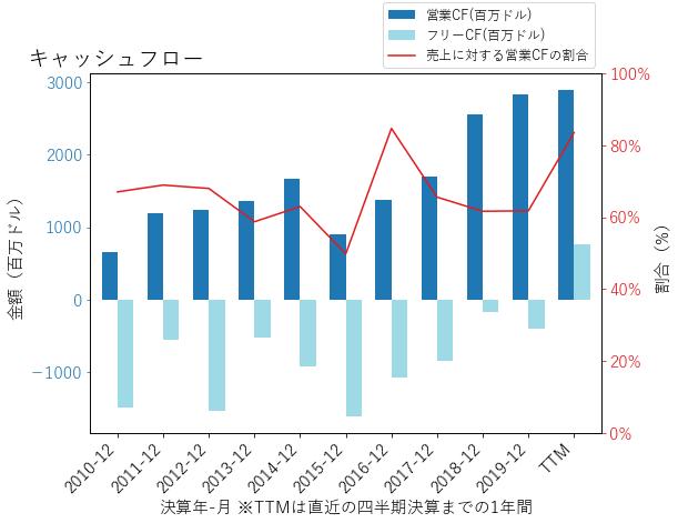 CXOのキャッシュフローのグラフ