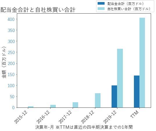 CXOの配当合計と自社株買いのグラフ